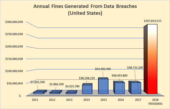 Data Breach Fines Trending