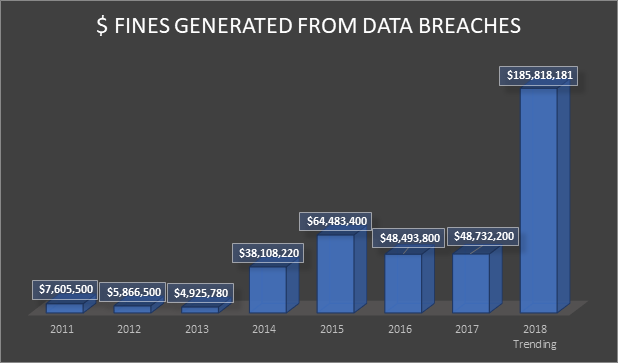 Fines Chart from Data Breaches
